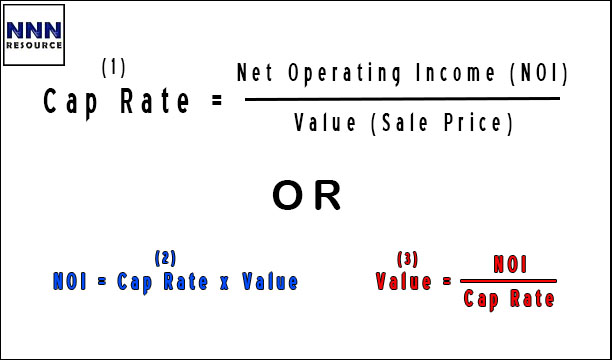 What is a Cap Rate and What is an Example of a Cap Rate?