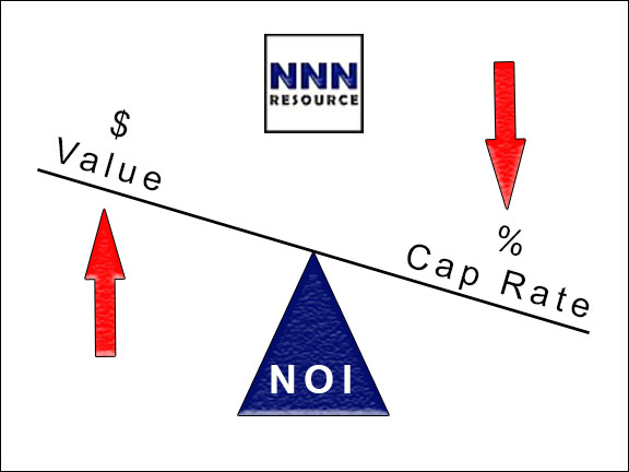 Property Cap Rate Definition
